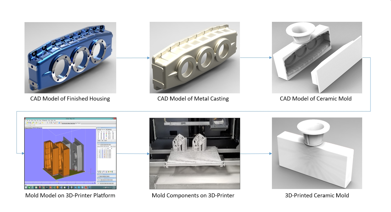 Investment castings printed by Perfect 3D